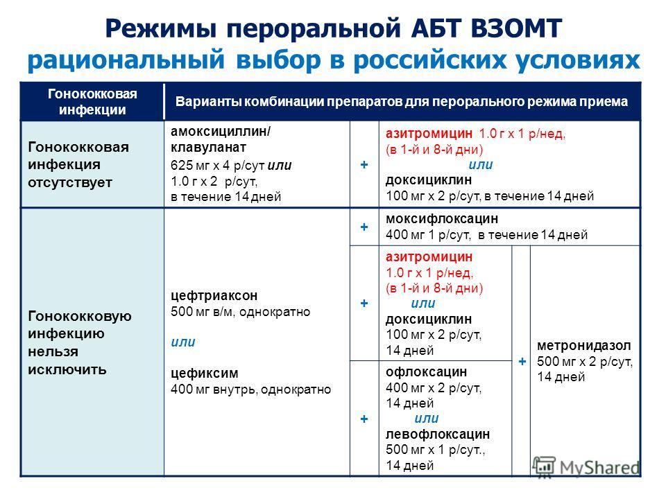 Гонококковая инфекции Варианты комбинации препаратов для перорального режима приема Гонококковая инфекция отсутствует амоксициллин/ клавуланат 625 мг х 4 р/cут или 1.0 г х 2 р/cут, в течение 14 дней + азитромицин 1.0 г х 1 р/нед, (в 1-й и 8-й дни) ил