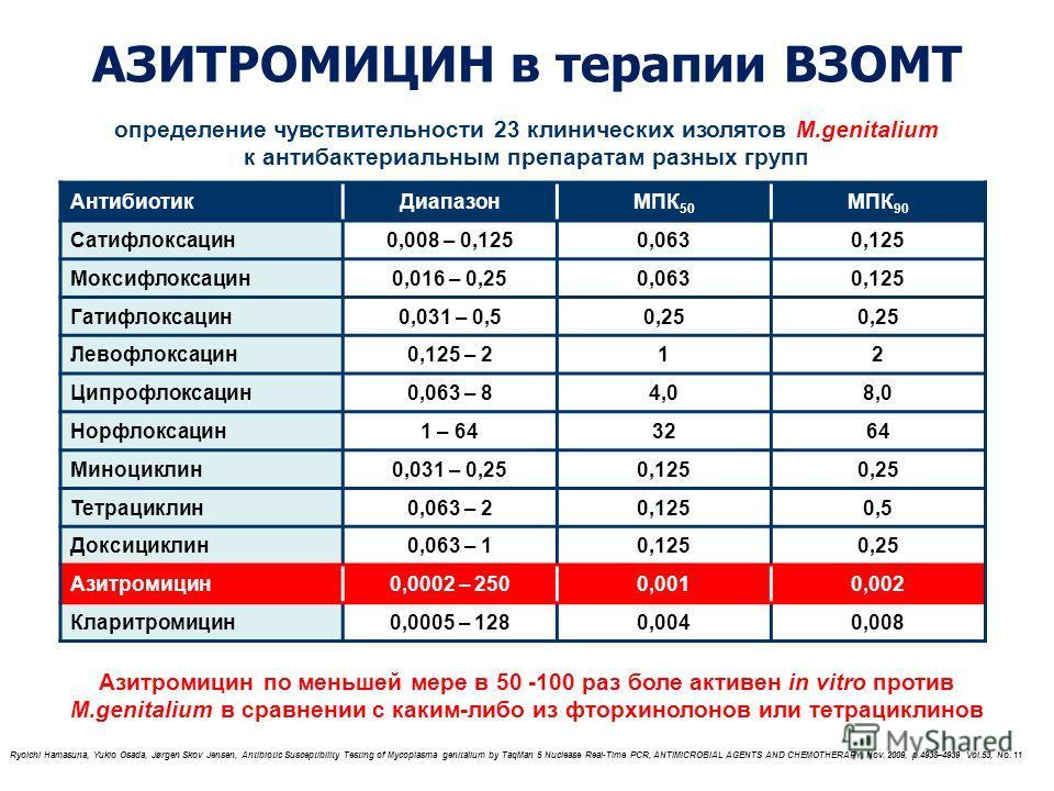 АЗИТРОМИЦИН в терапии ВЗОМТ Антибиотик ДиапазонMПК 50 MПК 90 Сатифлоксацин 0,008 – 0,1250,0630,125 Моксифлоксацин 0,016 – 0,250,0630,125 Гатифлоксацин 0,031 – 0,50,25 Левофлоксацин 0,125 – 212 Ципрофлоксацин 0,063 – 84,08,0 Норфлоксацин 1 – 643264 Ми