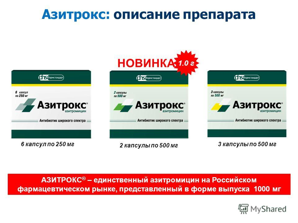 3 капсулы по 500 мг 6 капсул по 250 мг 2 капсулы по 500 мг 1.0 г НОВИНКА АЗИТРОКС ® – единственный азитромицин на Российском фармацевтическом рынке, представленный в форме выпуска 1000 мг Азитрокс: описание препарата