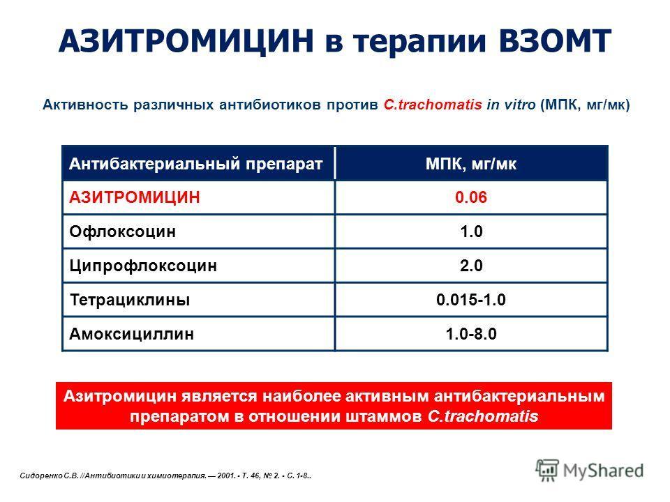 АЗИТРОМИЦИН в терапии ВЗОМТ Активность различных антибиотиков против C.trachomatis in vitro (МПК, мг/мк) Антибактериальный препаратМПК, мг/мк АЗИТРОМИЦИН0.06 Офлоксоцин 1.01.0 Ципрофлоксоцин 2.0 Тетрациклины 0.015-1.0 Амоксициллин 1.0-8.0 Сидоренко С