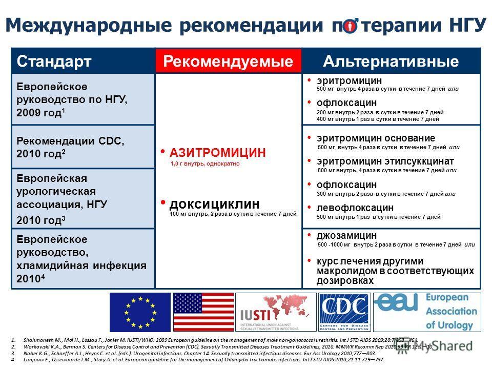 Международные рекомендации по терапии НГУ Стандарт РекомендуемыеАльтернативные Европейское руководство по НГУ, 2009 год 1 АЗИТРОМИЦИН 1,0 г внутрь, однократно доксициклин 100 мг внутрь, 2 раза в сутки в течение 7 дней эритромицин 500 мг внутрь 4 раза