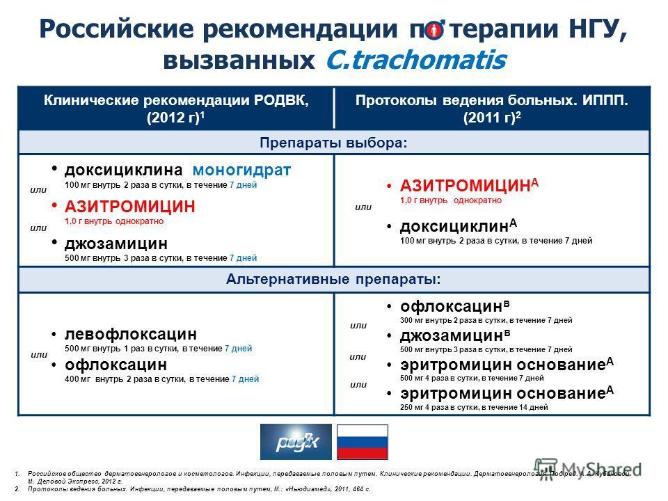 Российские рекомендации по терапии НГУ, вызванных C.trachomatis Клинические рекомендации РОДВК, (2012 г) 1 Протоколы ведения больных. ИППП. (2011 г) 2 Препараты выбора: доксициклина моногидрат 100 мг внутрь 2 раза в сутки, в течение 7 дней АЗИТРОМИЦИ