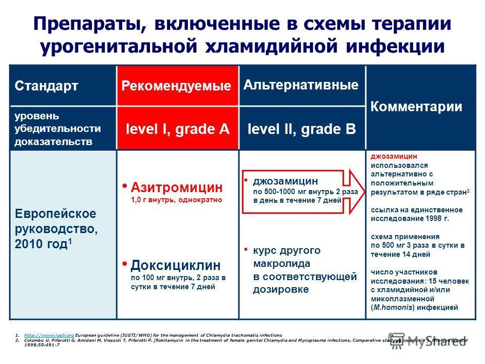 Стандарт Рекомендуемые Альтернативные Комментарии уровень убедительности доказательств level I, grade Alevel II, grade В Европейское руководство, 2010 год 1 Азитромицин 1,0 г внутрь, однократно Доксициклин по 100 мг внутрь, 2 раза в сутки в течение 7