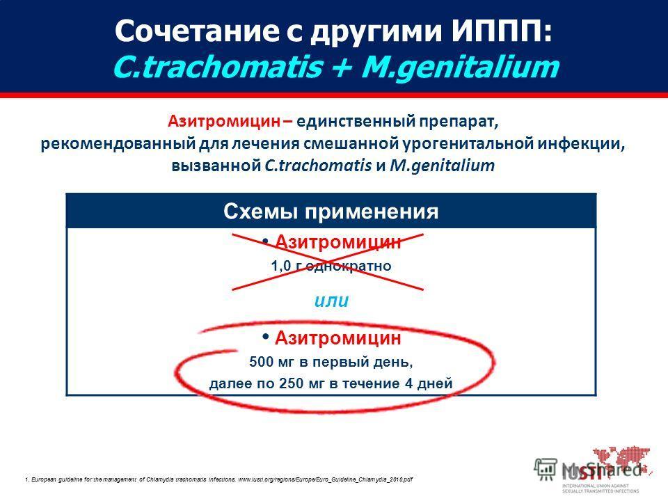 Азитромицин – единственный препарат, рекомендованный для лечения смешанной урогенитальной инфекции, вызванной C.trachomatis и M.genitalium 1. European guideline for the management of Chlamydia trachomatis infections. www.iusti.org/regions/Europe/Euro