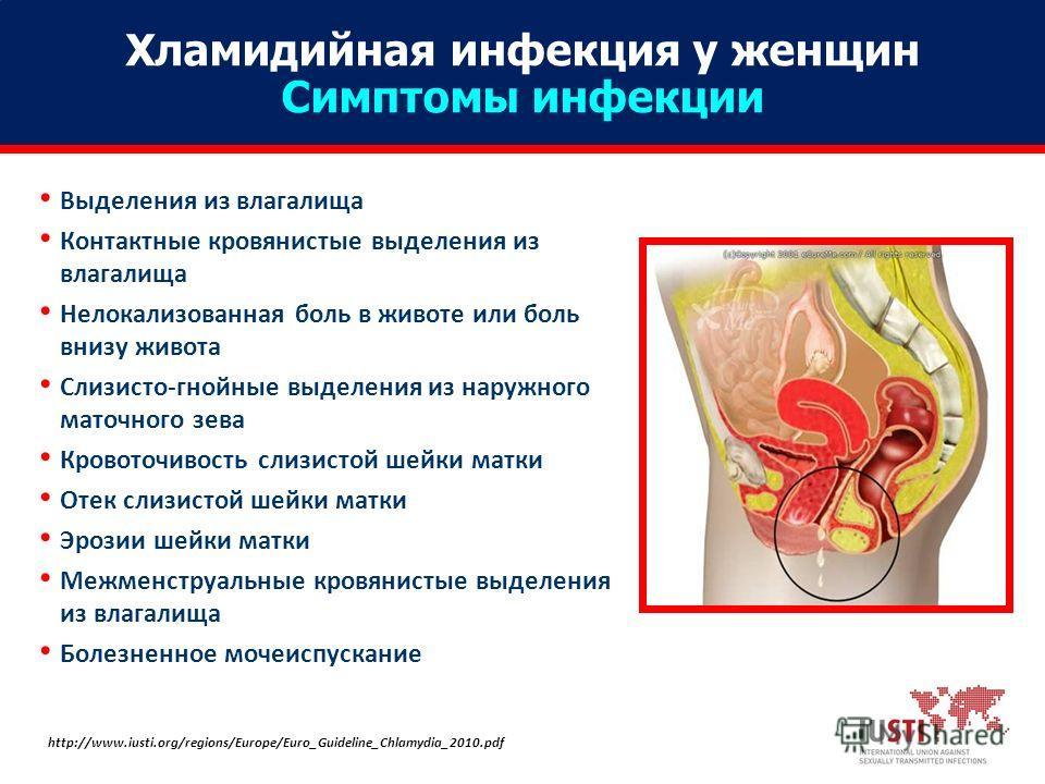 Хламидийная инфекция у женщин Симптомы инфекции http://www.iusti.org/regions/Europe/Euro_Guideline_Chlamydia_2010. pdf Выделения из влагалища Контактные кровянистые выделения из влагалища Нелокализованная боль в животе или боль внизу живота Слизисто-