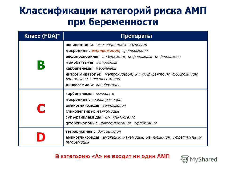 Классификации категорий риска АМП при беременности Класс (FDA)*Препараты B пенициллины: амоксициллин\клавуланат макролиды: азитромицин, эритромицин цефалоспорины: цефуроксим, цефотаксим, цефтриаксон монобактамы: азтреонам карбапенемы: меропенем нитро
