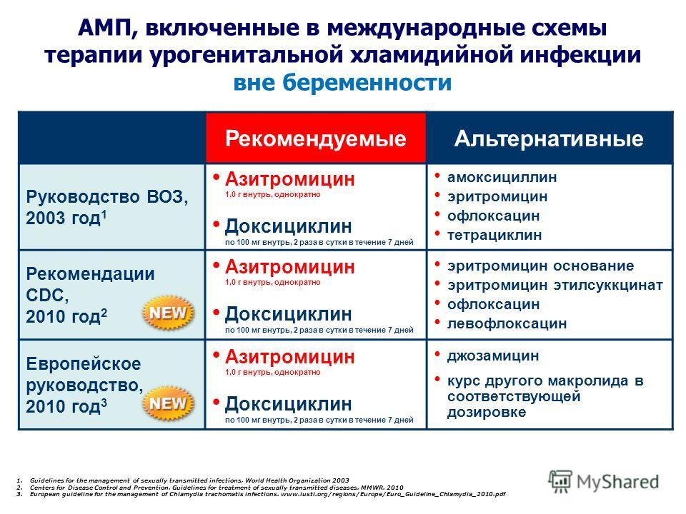 Рекомендуемые Альтернативные Руководство ВОЗ, 2003 год 1 Азитромицин 1,0 г внутрь, однократно Доксициклин по 100 мг внутрь, 2 раза в сутки в течение 7 дней амоксициллин эритромицин офлоксацин тетрациклин Рекомендации СDC, 2010 год 2 Азитромицин 1,0 г