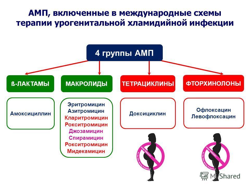 Международные схемы терапии хламидийной инфекции вне беременности АМП, включенные в международные схемы терапии урогенитальной хламидийной инфекции 4 группы АМП ТЕТРАЦИКЛИНЫМАКРОЛИДЫ ФТОРХИНОЛОНЫ Офлоксацин Левофлоксацин Эритромицин Азитромицин Клари