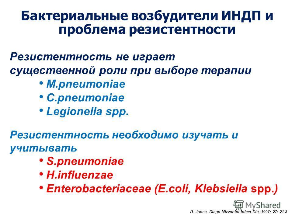 Резистентность не играет существенной роли при выборе терапии M.pneumoniae C.pneumoniae Legionella spp. Резистентность необходимо изучать и учитывать S.pneumoniae H.influenzae Enterobacteriaceae (E.coli, Klebsiella spp.) Бактериальные возбудители ИНД