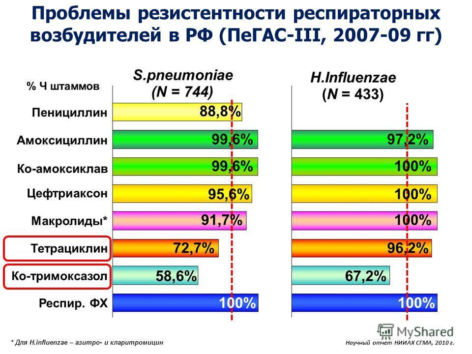 Презентация на тему Антибактериальная терапия инфекций нижних  7 Проблемы резистентности респиртаторных