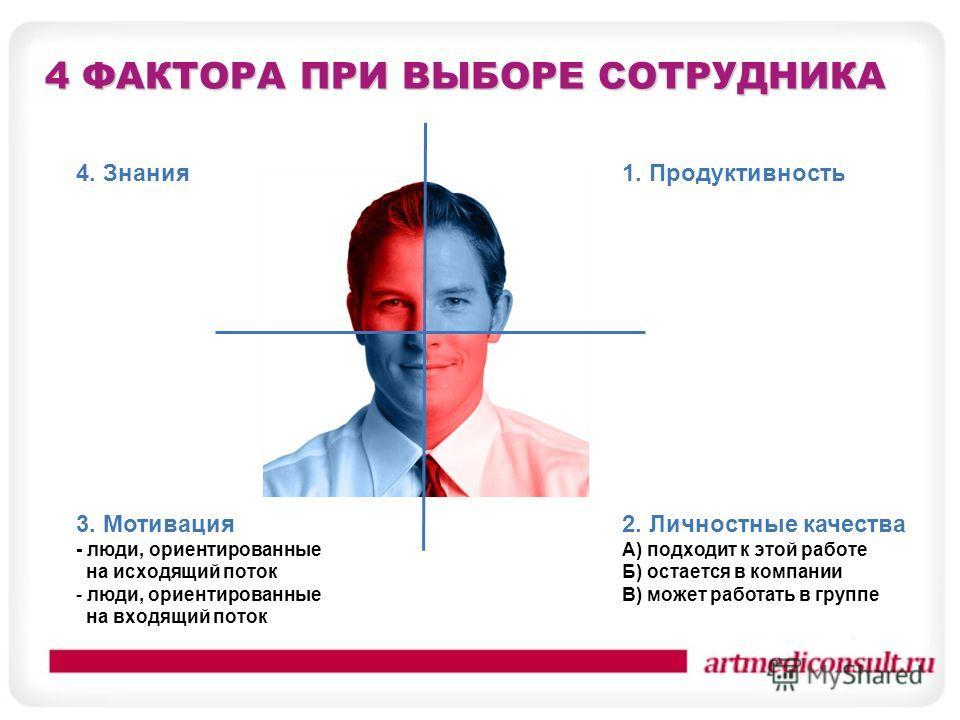 4 ФАКТОРА ПРИ ВЫБОРЕ СОТРУДНИКА 4. Знания 1. Продуктивность 3. Мотивация - люди, ориентированные на исходящий поток - люди, ориентированные на входящий поток 2. Личностные качества А) подходит к этой работе Б) остается в компании В) может работать в