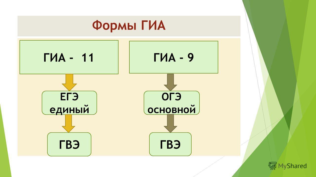 Формы ГИА ГИА - 11 ГИА - 9 ЕГЭ единый ОГЭ основной ГВЭ