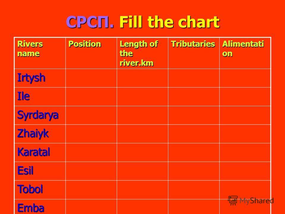 СРСП. Fill the chart Rivers name Position Length of the river.km Tributaries Alimentati on Irtysh Ile Syrdarya Zhaiyk Karatal Esil Tobol Emba