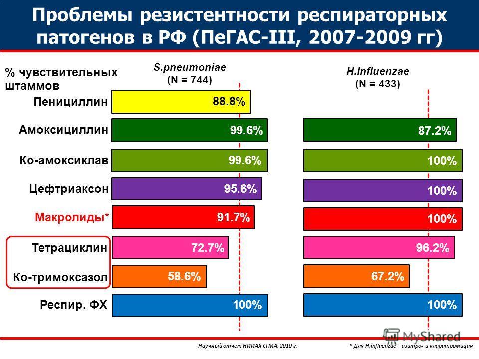 Проблемы резистентности респиртаторных патогенов в РФ (ПеГАС-III, 2007-2009 гг) Научный отчет НИИАХ СГМА, 2010 г.* Для H.influenzae – азитро- и кларытромицин S.pneumoniae (N = 744) H.Influenzae (N = 433) % чувствительных штаммов Пенициллин Амоксицилл