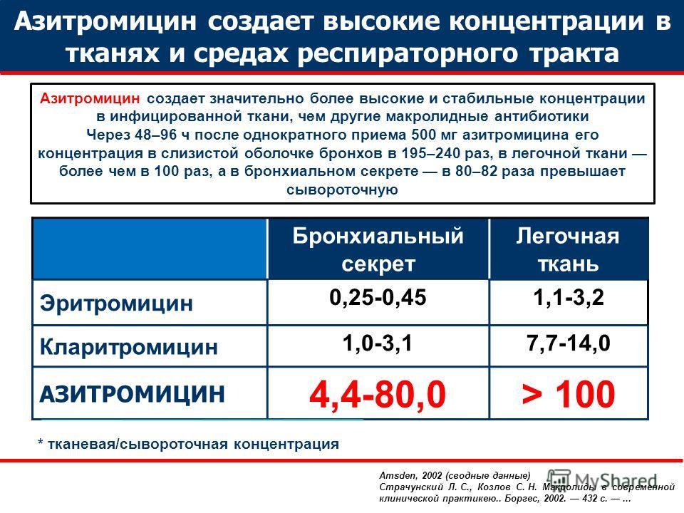 Бронхиальный секрет Легочная ткань Эритромицин 0,25-0,451,1-3,2 Кларитромицин 1,0-3,17,7-14,0 АЗИТРОМИЦИН 4,4-80,0> 100 * тканевая/сывороточная концентрация Азитромицин создает значительно более высокие и стабильные концентрации в инфицированной ткан