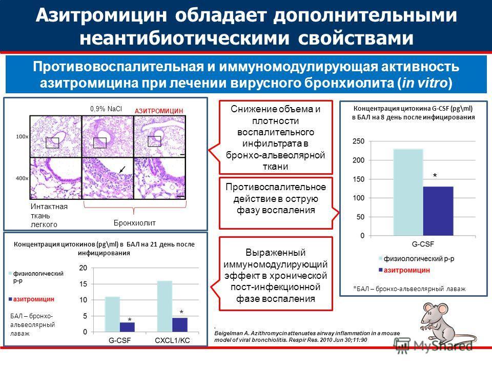 Противовоспалительная и иммуномодулирующая активность азитромицина при лечении вирусного бронхиолита (in vitro) Интактная ткань легкого Бронхиолит 0,9% NaCl АЗИТРОМИЦИН Снижение объема и плотности воспалительного инфильтрата в бронхо-альвеолярной тка