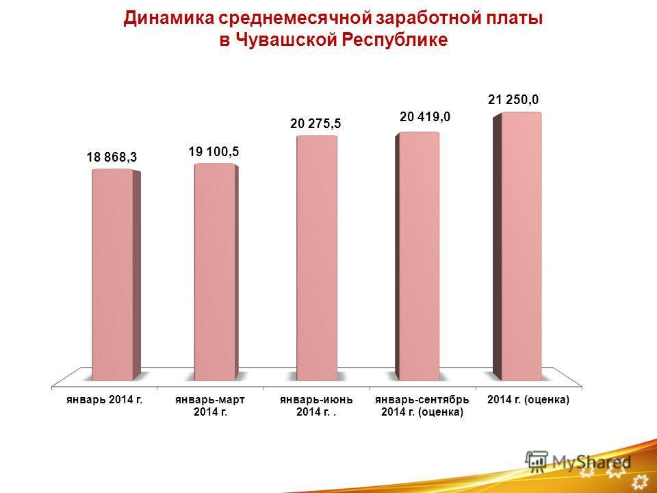 Динамика среднемесячной заработной платы в Чувашской Республике