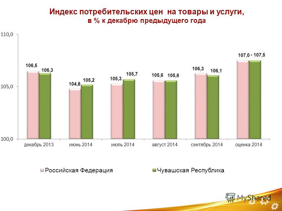 Индекс потребительских цен на товары и услуги, в % к декабрю предыдущего года