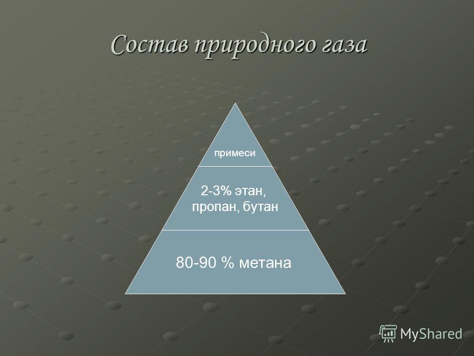 Состав природного газа примеси 2-3% этан, пропан, бутан 80-90 % метана