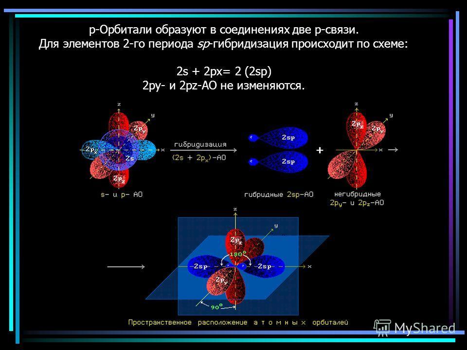 p-Орбитали образуют в соединениях две p-связи. Для элементов 2-го периода sp-гибридизация происходит по схеме: 2s + 2px= 2 (2sp) 2py- и 2pz-АО не изменяются.