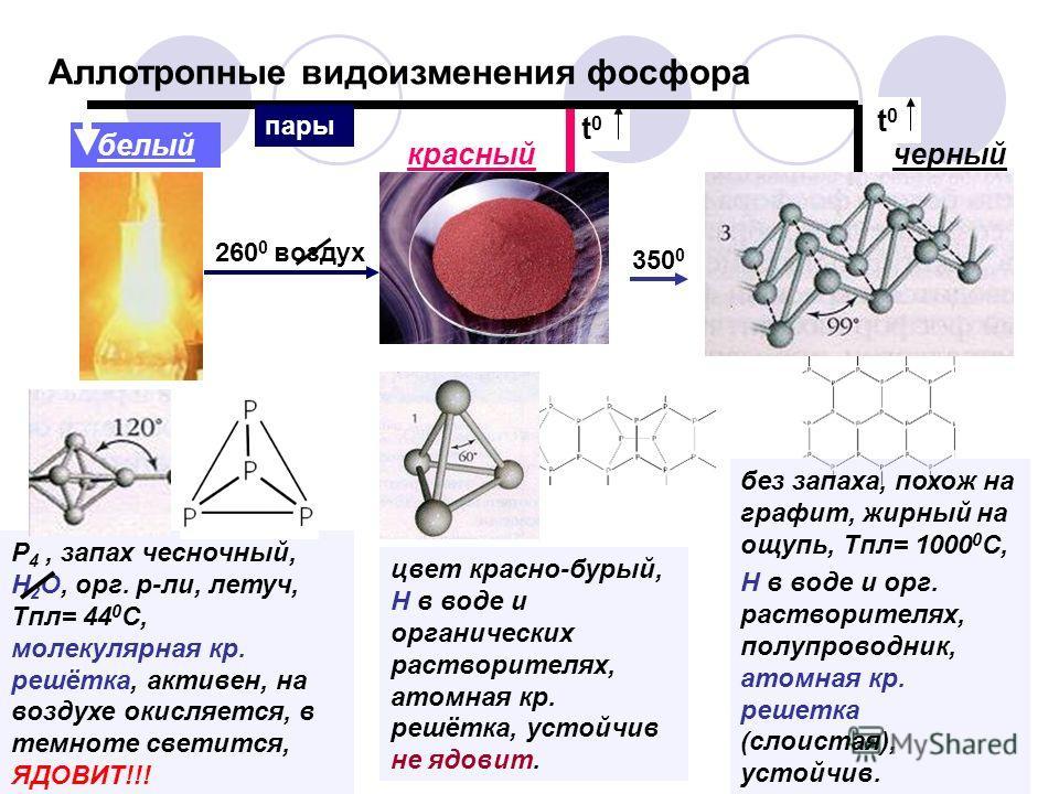 Аллотропные видоизменения фосфора P 4, запах чесночный, H 2 O, орг. р-ли, летуч, Tпл= 44 0 С, молекулярная кр. решётка, активен, на воздухе окисляется, в темноте светится, ЯДОВИТ!!! цвет красно-бурый, Н в воде и органических растворителях, атомная кр