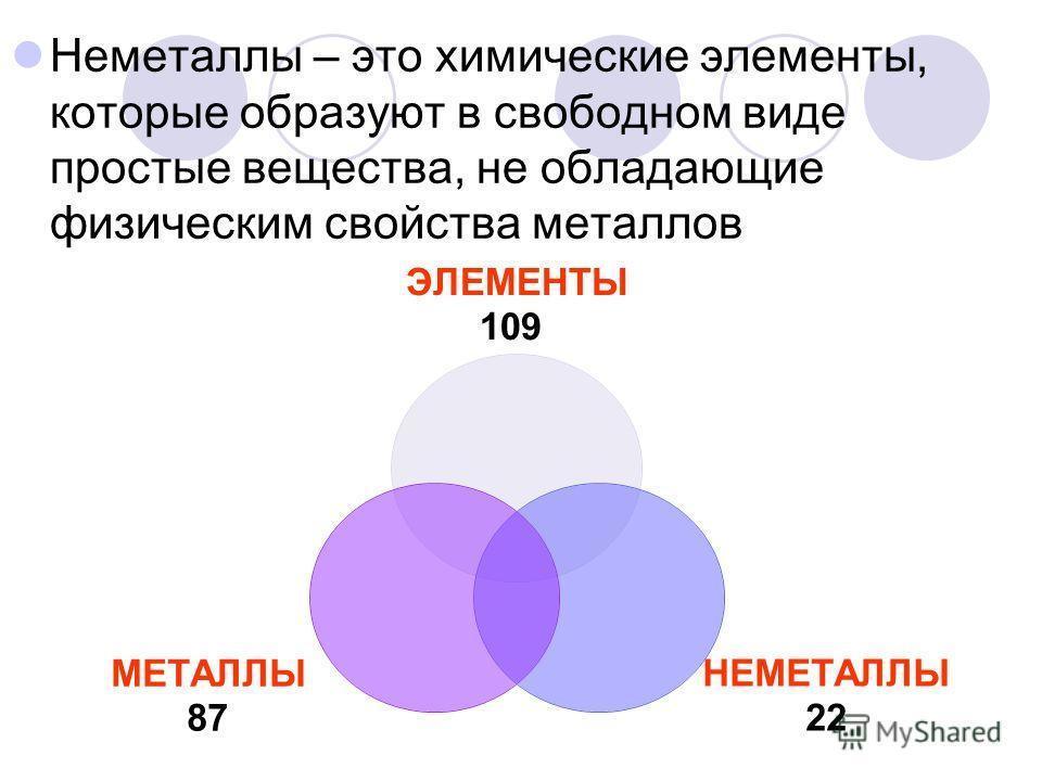 Неметаллы – это химические элементы, которые образуют в свободном виде простые вещества, не обладающие физическим свойства металлов ЭЛЕМЕНТЫ 109 НЕМЕТАЛЛЫ 22 МЕТАЛЛЫ 87