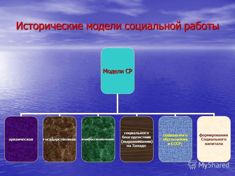 Исторические модели социальной работы Модели СР архаическая государственная конфессиональная социального благоденствия (выравнивания) на Западе социального обеспечения в СССР; формирования Социального капитала