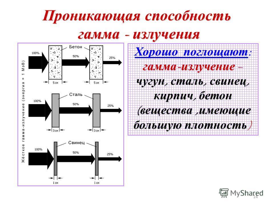 Проникающая способность радиоактивного излучения 13