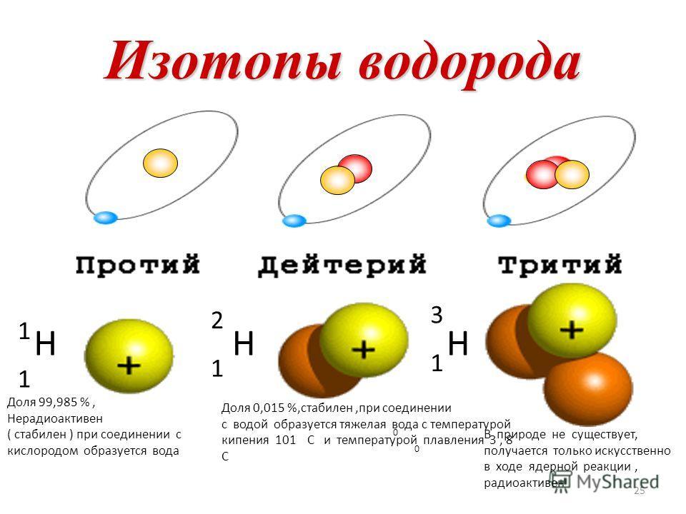 Изотопы 24 Изотопы - это химические элементы, ядра которых имеют одинаковое число протонов, но разное число нейтронов. Изотопы имеют одинаковые химические свойства ( обусловлены зарядом ядра ), но разные физические свойства ( обусловлено массой ).