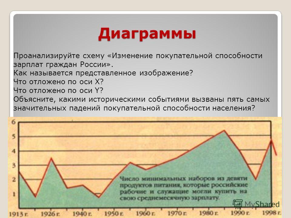Диаграммы Проанализируйте схему «Изменение покупательной способности зарплат граждан России». Как называется представленное изображение? Что отложено по оси Х? Что отложено по оси Y? Объясните, какими историческими событиями вызваны пять самых значит