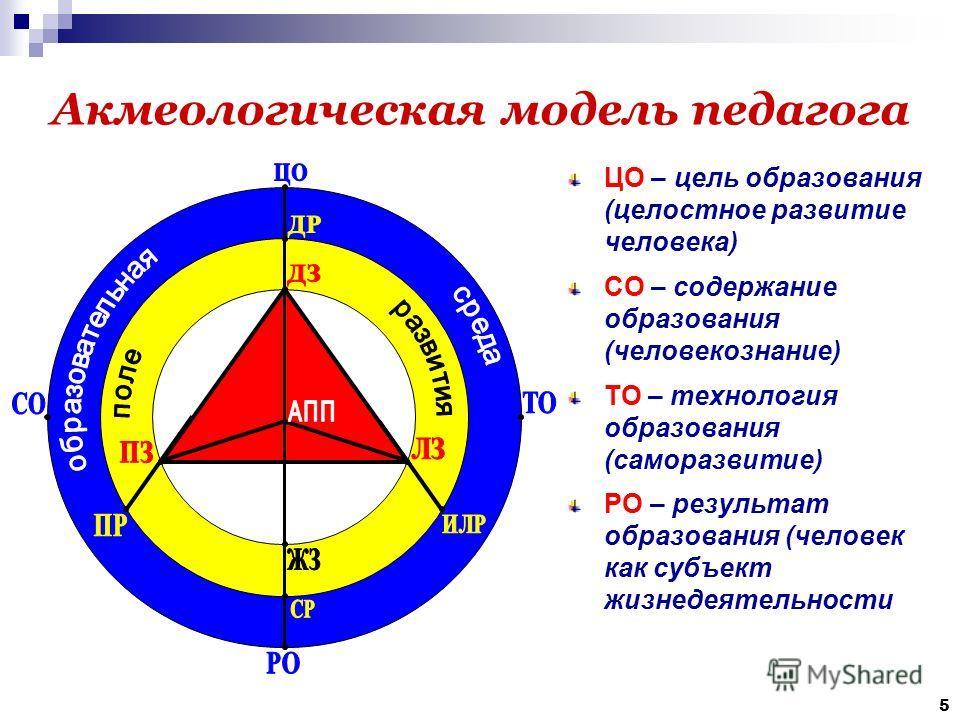 5 Акмеологическая модель педагога ЦО – цель образования (целостное развитие человека) СО – содержание образования (человекознание) ТО – технология образования (саморазвитие) РО – результат образования (человек как субъект жизнедеятельности