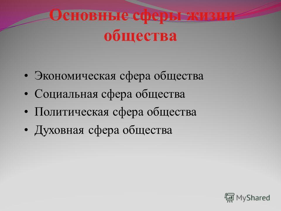 Основные сферы жизни общества Экономическая сфера общества Социальная сфера общества Политическая сфера общества Духовная сфера общества