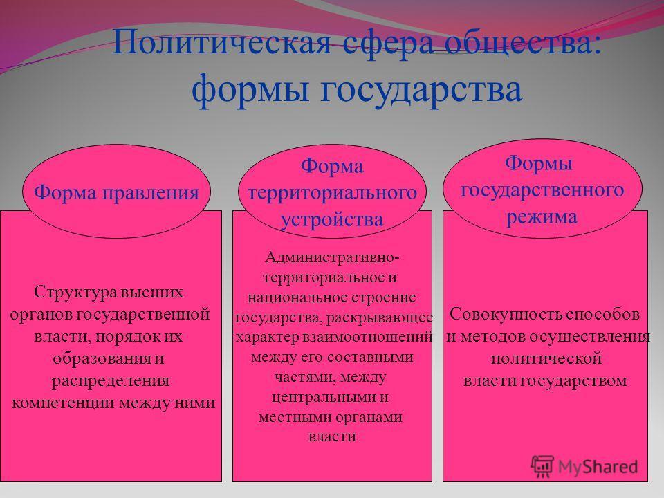 Политическая сфера общества: формы государства Структура высших органов государственной власти, порядок их образования и распределения компетенции между ними Административно- территориальное и национальное строение государства, раскрывающее характер