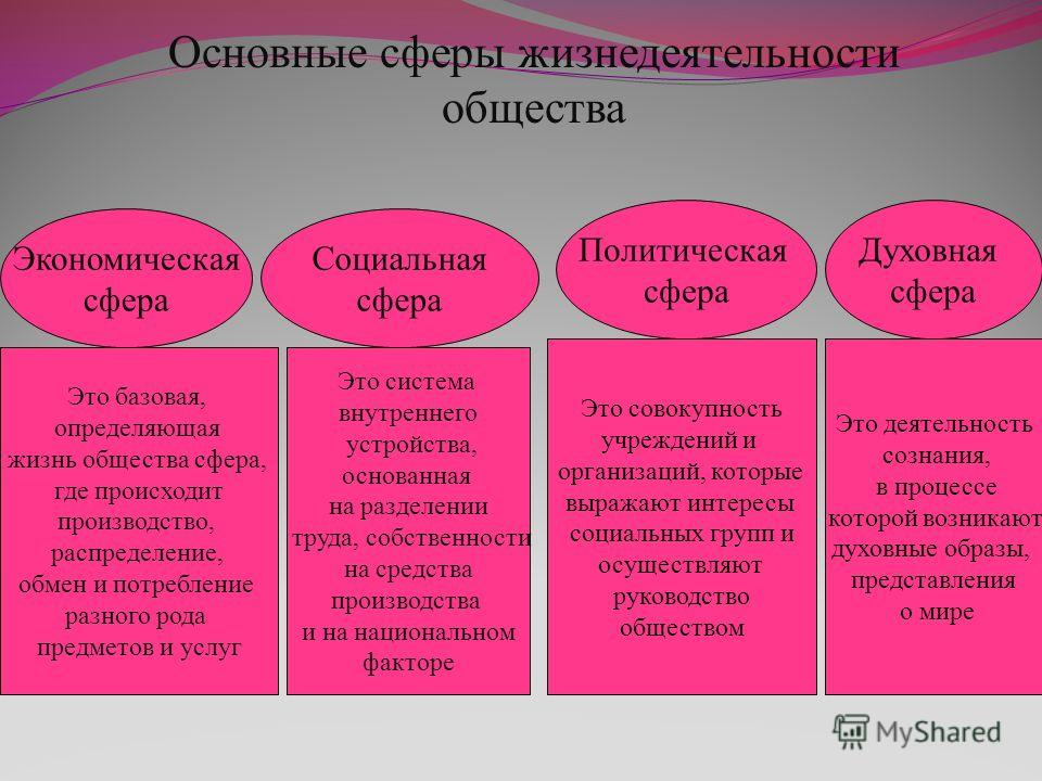 Основные сферы жизнедеятельности общества Экономическая сфера Социальная сфера Политическая сфера Духовная сфера Это базовая, определяющая жизнь общества сфера, где происходит производство, распределение, обмен и потребление разного рода предметов и
