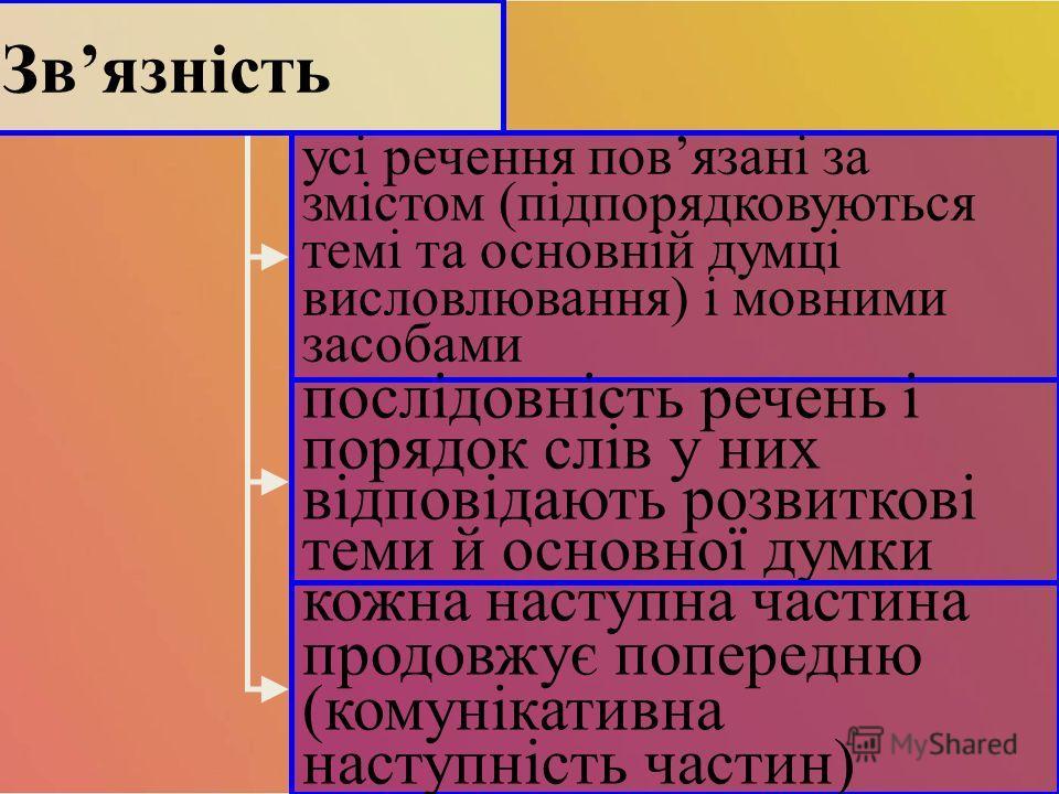 усі речення повязані за змістом (підпорядковуються темі та основній думці висловлювання) і мовними засобами послідовність печень і порядок слів у них відповідають розвиткові теми й основної думки Звязність кожна наступна части на продовжує попередню