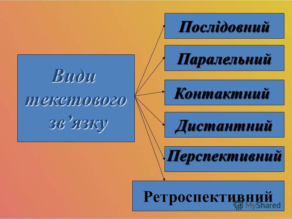 Видитекстового связку связку Послідовний Паралельний Контактний Дистантний Ретроспективний Перспективний