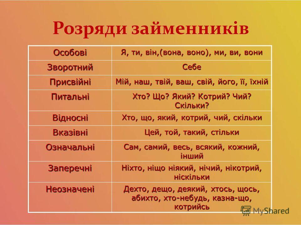 Розряди займенників Особові Я, то, він,(вона, вано), ми, ви, вони Зворотний Себе Присвійні Мій, наш, твій, ваш, свій, його, її, їхній Питальні Хто? Що? Який? Котрий? Чий? Скільки? Відносні Хто, що, який, котрий, чий, скільки Вказівні Цей, той, такой,