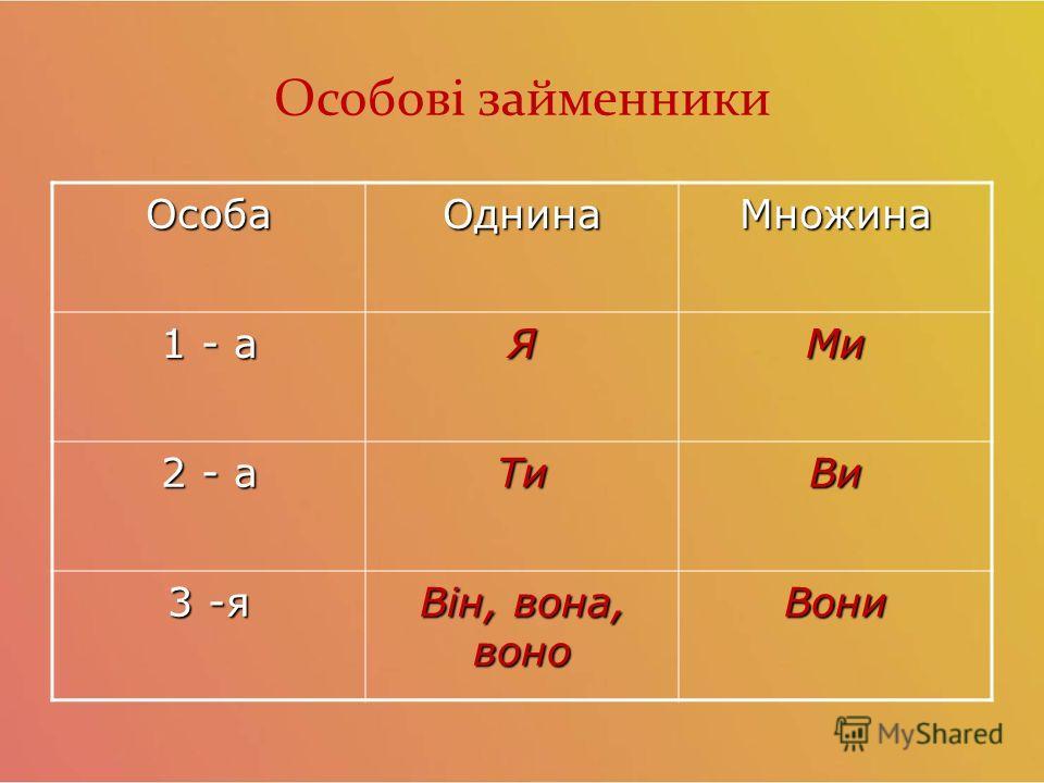 Особові займенники Особа Однина Множина 1 - а ЯМи 2 - а Ти Ви 3 -я Він, вона, вано Вони