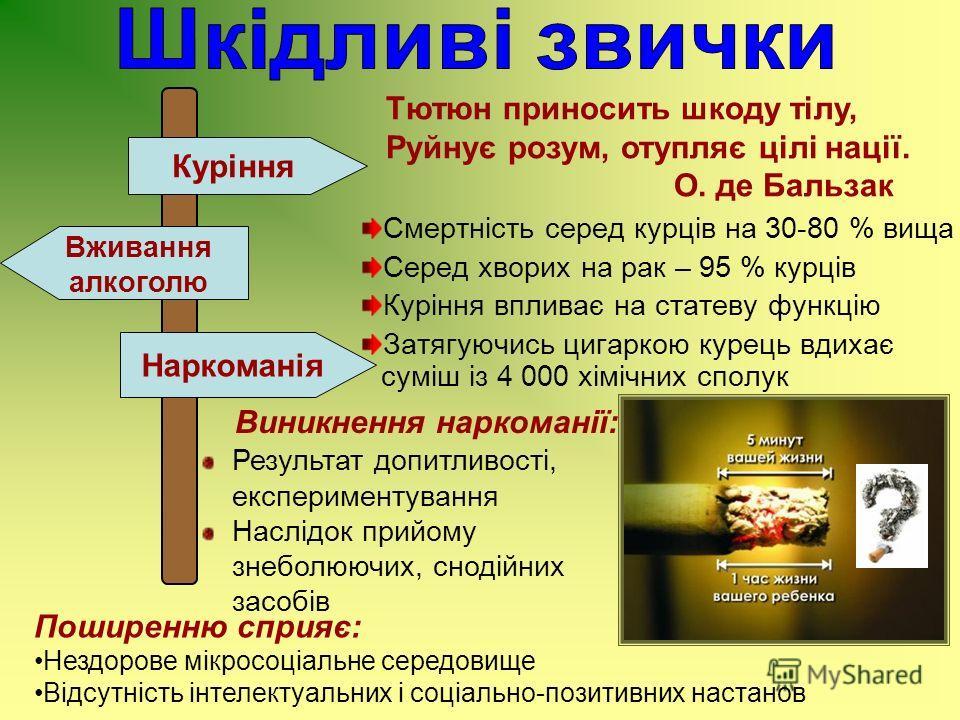 Куріння Наркоманія Вживання алкоголю Тютюн приносить шкоду тілу, Руйнує розум, отупляє цілі нації. О. де Бальзак Смертність серед курців на 30-80 % вища Серед хворих на рак – 95 % курців Куріння впливає на статеву функцію Затягуючись цигаркою курець