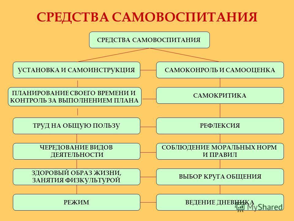 СРЕДСТВА САМОВОСПИТАНИЯ УСТАНОВКА И САМОИНСТРУКЦИЯ ПЛАНИРОВАНИЕ СВОЕГО ВРЕМЕНИ И КОНТРОЛЬ ЗА ВЫПОЛНЕНИЕМ ПЛАНА САМОКОНРОЛЬ И САМООЦЕНКА САМОКРИТИКА РЕФЛЕКСИЯ ВЫБОР КРУГА ОБЩЕНИЯ ТРУД НА ОБЩУЮ ПОЛЬЗУ ЧЕРЕДОВАНИЕ ВИДОВ ДЕЯТЕЛЬНОСТИ ЗДОРОВЫЙ ОБРАЗ ЖИЗНИ