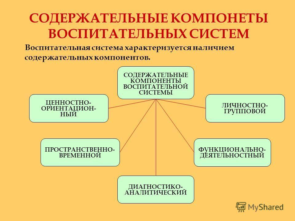 СОДЕРЖАТЕЛЬНЫЕ КОМПОНЕТЫ ВОСПИТАТЕЛЬНЫХ СИСТЕМ Воспитательная система характеризуется наличием содержательных компонентов. ЦЕННОСТНО- ОРИЕНТАЦИОН- НЫЙ ФУНКЦИОНАЛЬНО- ДЕЯТЕЛЬНОСТНЫЙ ЛИЧНОСТНО- ГРУППОВОЙ ДИАГНОСТИКО- АНАЛИТИЧЕСКИЙ ПРОСТРАНСТВЕННО- ВРЕМ