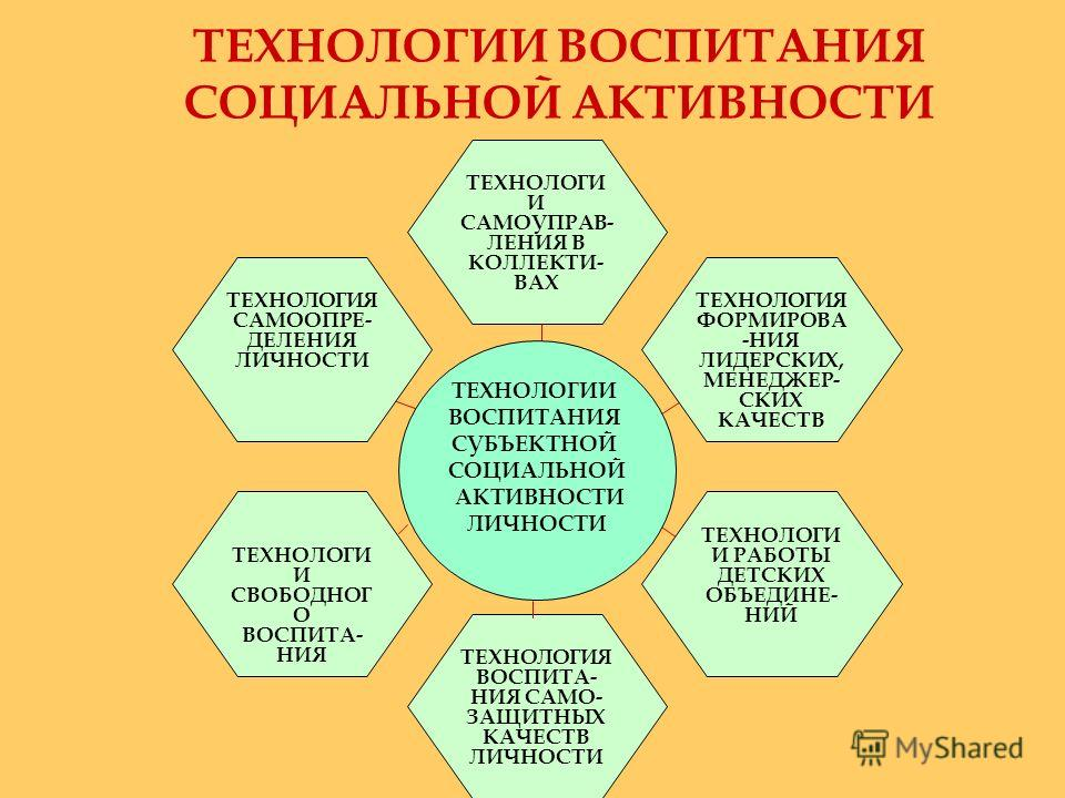 ТЕХНОЛОГИИ ВОСПИТАНИЯ СОЦИАЛЬНОЙ АКТИВНОСТИ ТЕХНОЛОГИ И СВОБОДНОГ О ВОСПИТА- НИЯ ТЕХНОЛОГИ И САМОУПРАВ- ЛЕНИЯ В КОЛЛЕКТИ- ВАХ ТЕХНОЛОГИЯ ВОСПИТА- НИЯ САМО- ЗАЩИТНЫХ КАЧЕСТВ ЛИЧНОСТИ ТЕХНОЛОГИЯ САМООПРЕ- ДЕЛЕНИЯ ЛИЧНОСТИ ТЕХНОЛОГИЯ ФОРМИРОВА -НИЯ ЛИДЕ