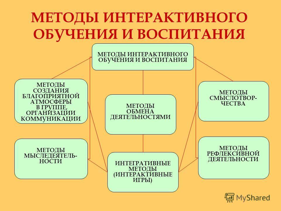 МЕТОДЫ ИНТЕРАКТИВНОГО ОБУЧЕНИЯ И ВОСПИТАНИЯ МЕТОДЫ СОЗДАНИЯ БЛАГОПРИЯТНОЙ АТМОСФЕРЫ В ГРУППЕ, ОРГАНИЗАЦИИ КОММУНИКАЦИИ МЕТОДЫ СМЫСЛОТВОР- ЧЕСТВА МЕТОДЫ РЕФЛЕКСИВНОЙ ДЕЯТЕЛЬНОСТИ МЕТОДЫ МЫСЛЕДЕЯТЕЛЬ- НОСТИ ИНТЕГРАТИВНЫЕ МЕТОДЫ (ИНТЕРАКТИВНЫЕ ИГРЫ) МЕТ