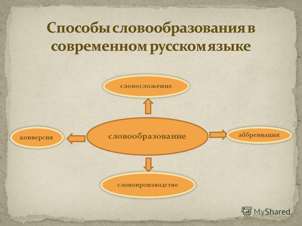 словообразование словопроизводство словосложение конверсия аббревиация