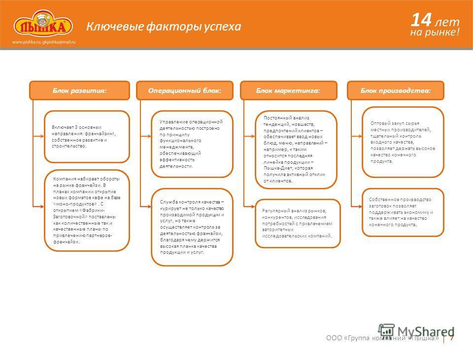 Ключевые факторы успеха 7ООО «Группа компаний «Пышка» Блок развития: Включает 3 основных направления: франчайзинг, собственное развитие и строительство. Компания набирает обороты на рынке франчайзи. В планах компании открытие новых форматов кафе на б