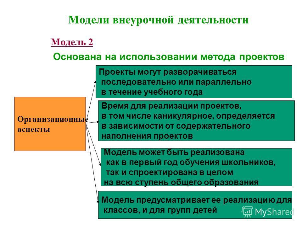 104 Модели внеурочной деятельности Модель 2 Основана на использовании метода проектов Организационные аспекты Проекты могут разворачиваться последовательно или параллельно в течение учебного года Время для реализации проектов, в том числе каникулярно