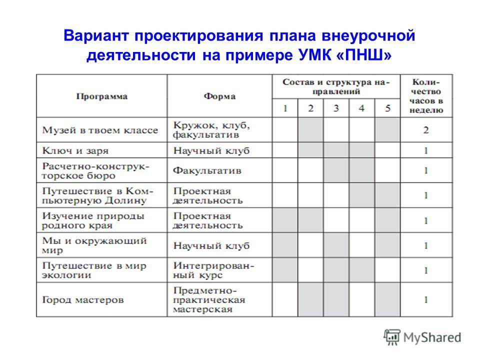 Вариант проектирования плана внеурочной деятельности на примере УМК «ПНШ»