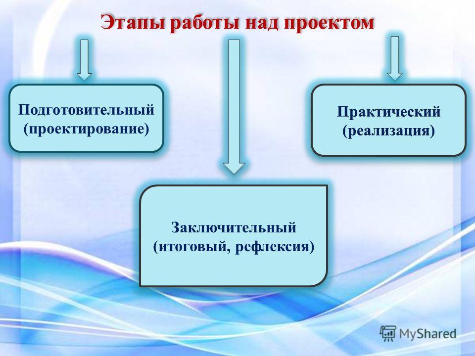 Заключительный (итоговый, рефлексия) Заключительный (итоговый, рефлексия) Подготовительный (проектирование) Подготовительный (проектирование) Этапы работы над проектом