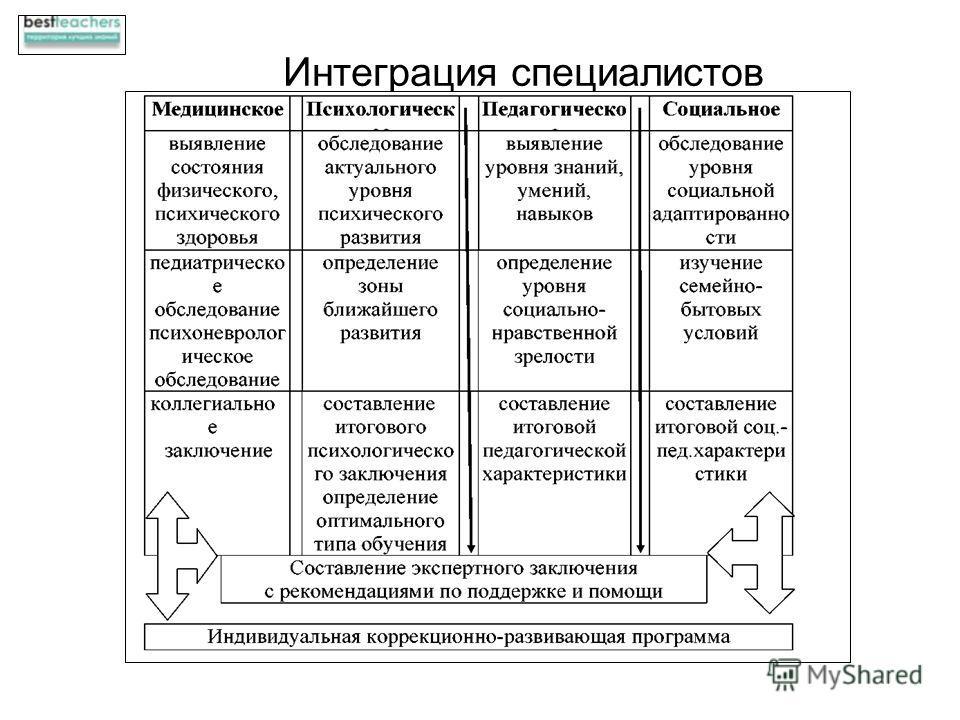 Интеграция специалистов