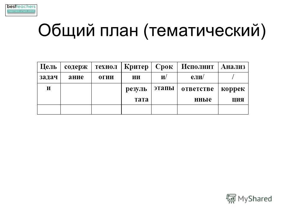 Общий план (тематический) Цельсодержтехнол КритерСрок ИсполнитАнализ задачанимеогиииии/ели// и результата этапы ответственные коррекция
